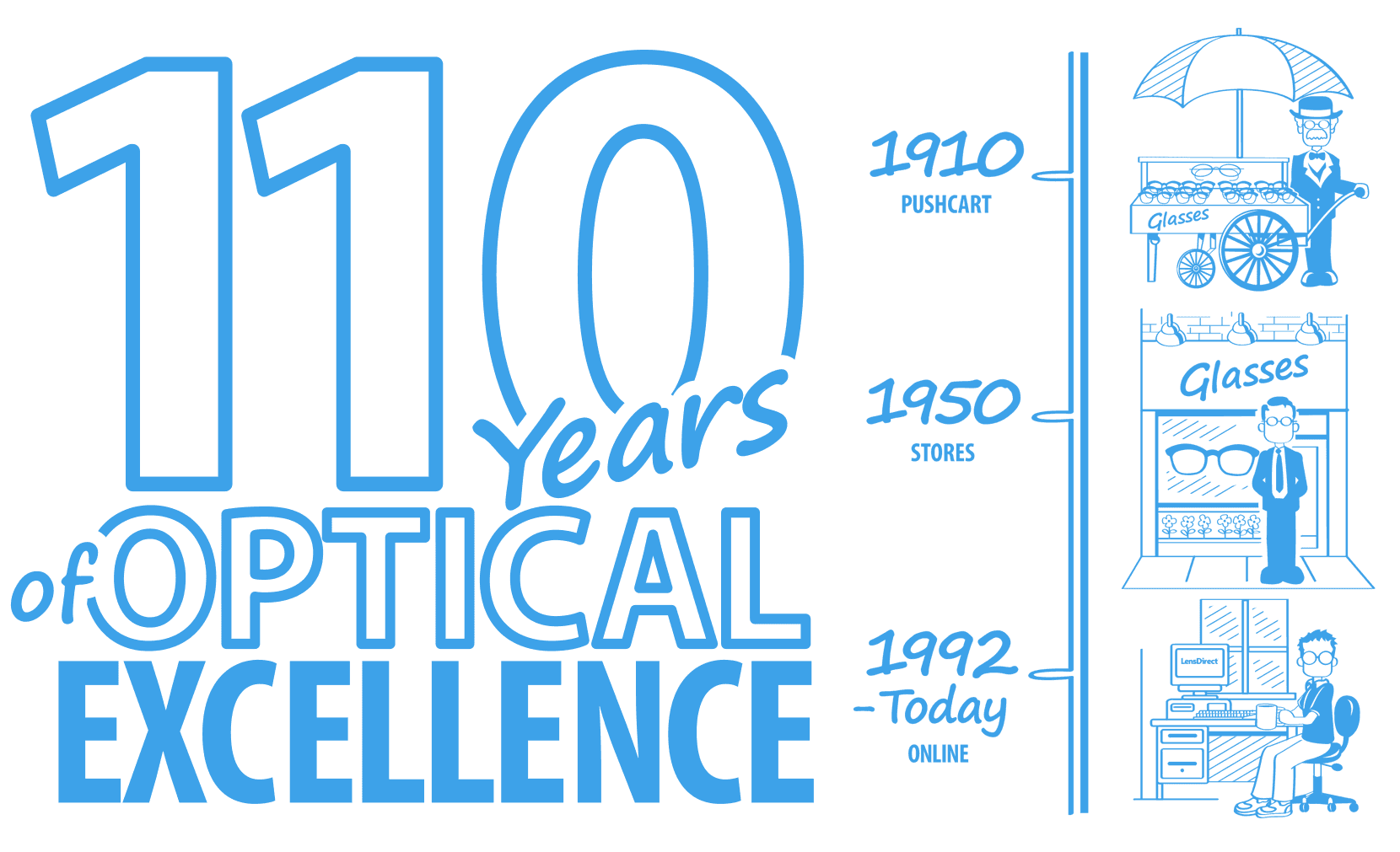110 years of optical excellence